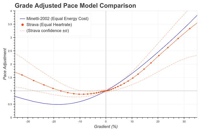 strava_gap_model