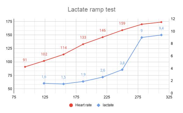 Lactate ramp test